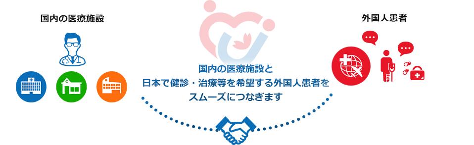 国内の医療施設と日本で健診・治療等を希望する外国人患者をスムーズにつなぎます